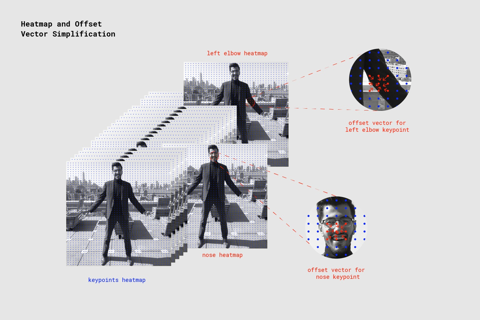 Google Creative Lab: AI di Posenet