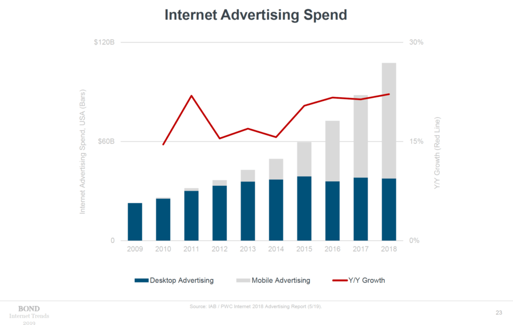 Internet Trend di Mary Meeker 2019