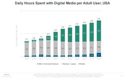 Gli Internet Trend di Mary Meeker 2019: ecco dove sta andando Internet