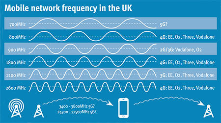 Spettro frequenze UK