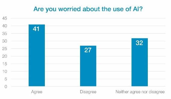 Chi è preoccupato dall'intelligenza artificiale