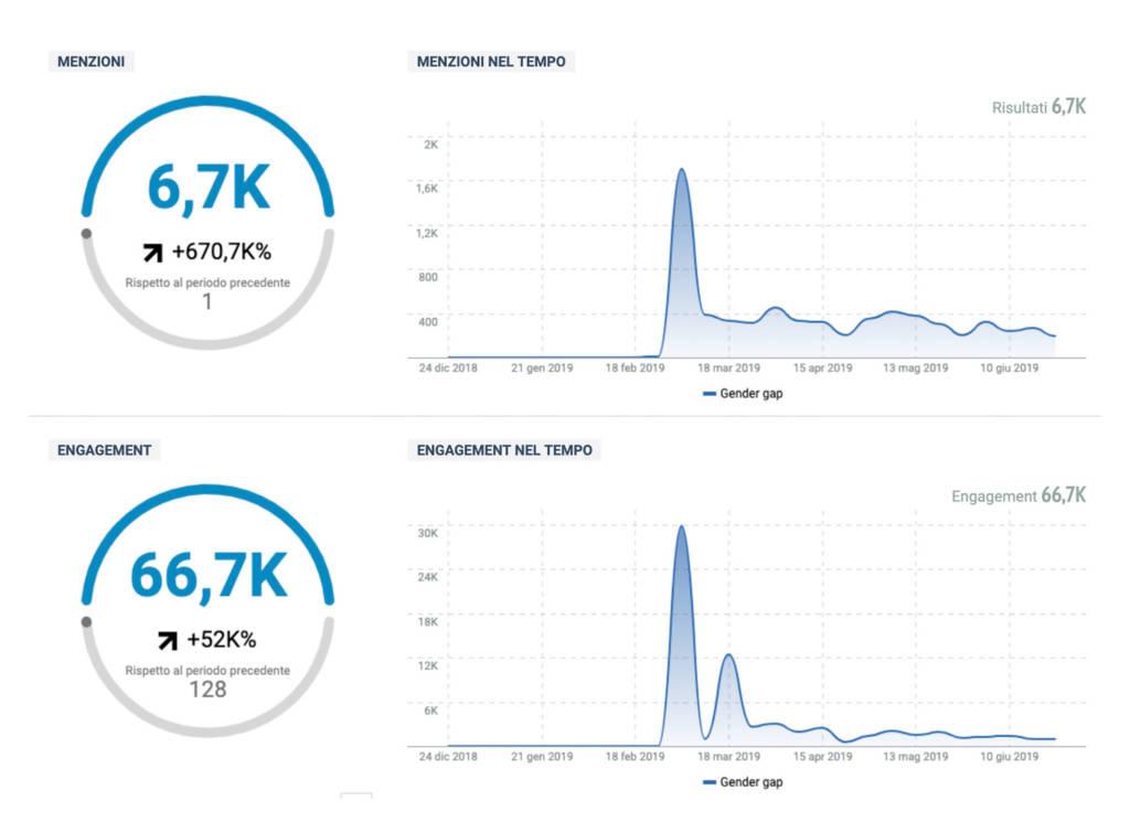 Gender Gap Social media analisi
