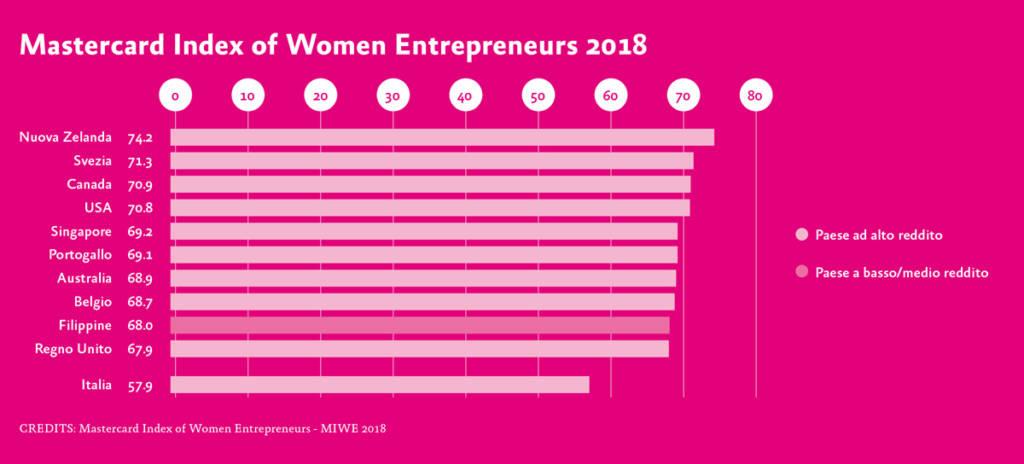 Imprenditoria femminile dati