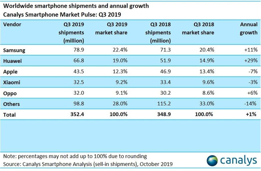 mercato smartphone Q3 2019