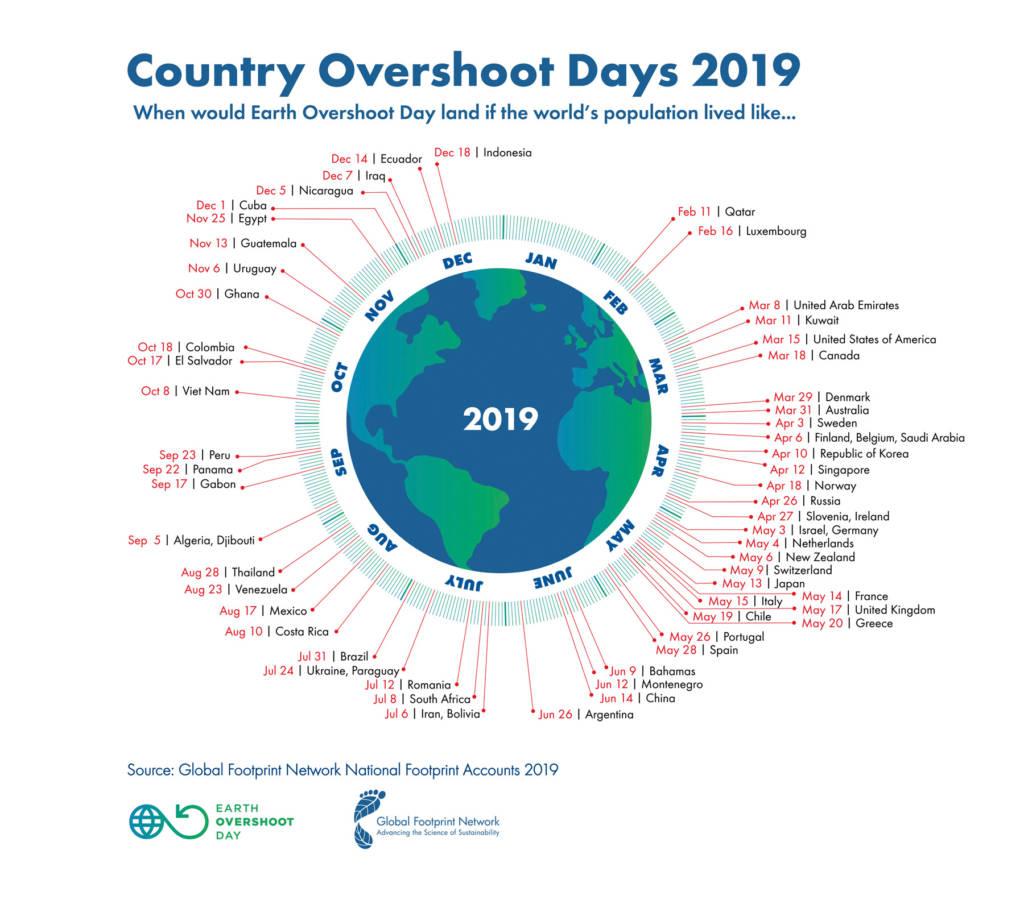 Overshoot Day Italia
