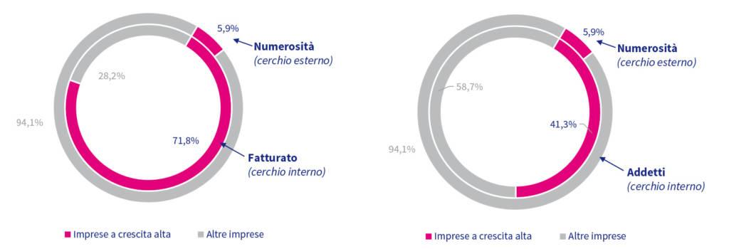 fatturato-startup-dati