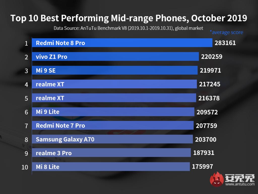 smartphone più potenti fascia media