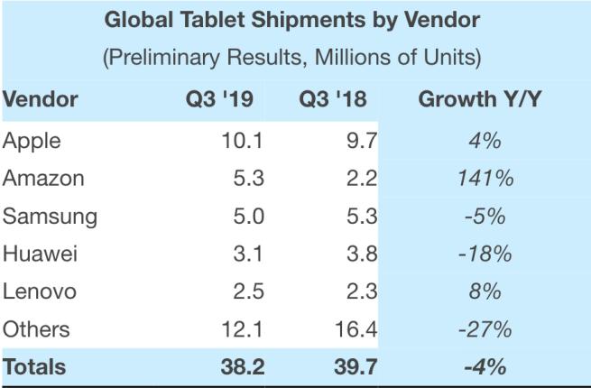 tabella mercato tablet Q3 2019