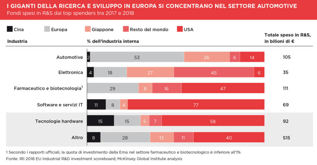 Intelligenza Artificiale PIL ITALIA