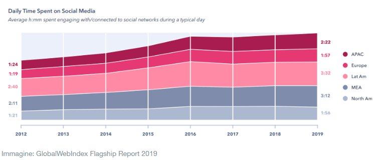 utilizzo social network 2019