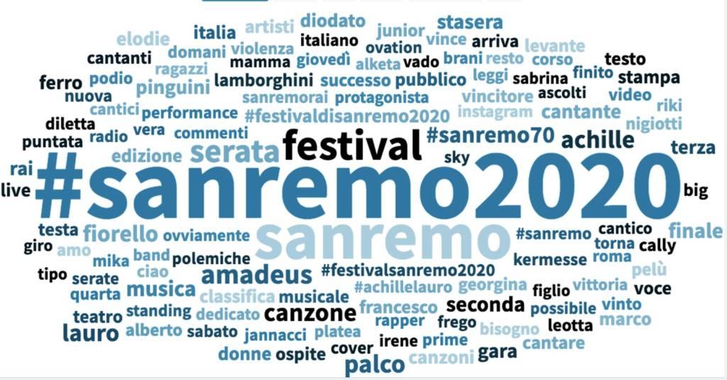 Sanremo 2020 dati ufficiali