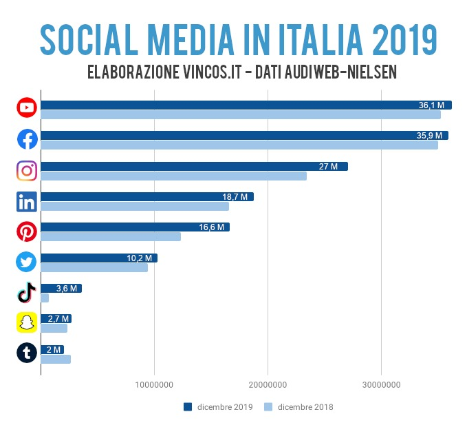 utilizzo dei social media nel 2019