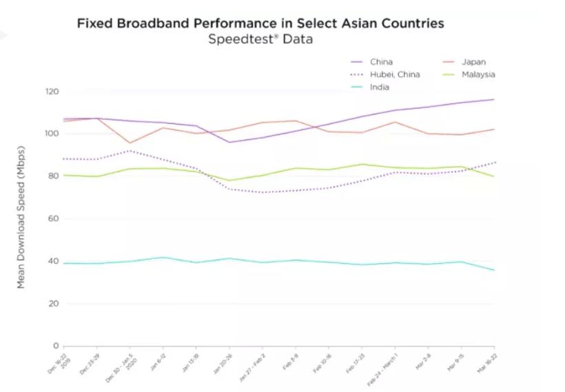 prestazioni banda larga marzo 2020 coronavirus Asia