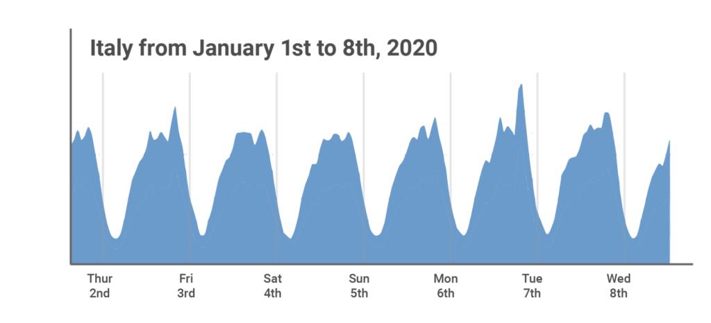 traffico internet nord Italia gennaio 2020