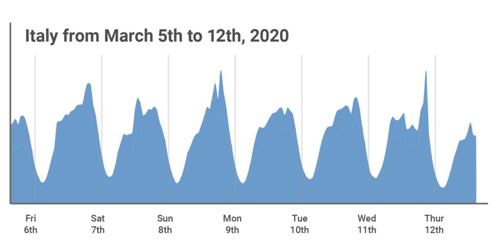 traffico internet nord Italia marzo 2020