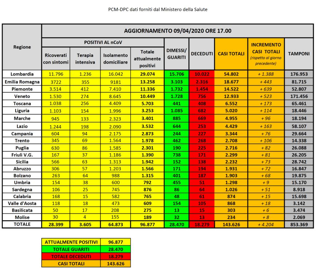 Aggiornamenti Coronavirus Italia Regioni 9 aprile