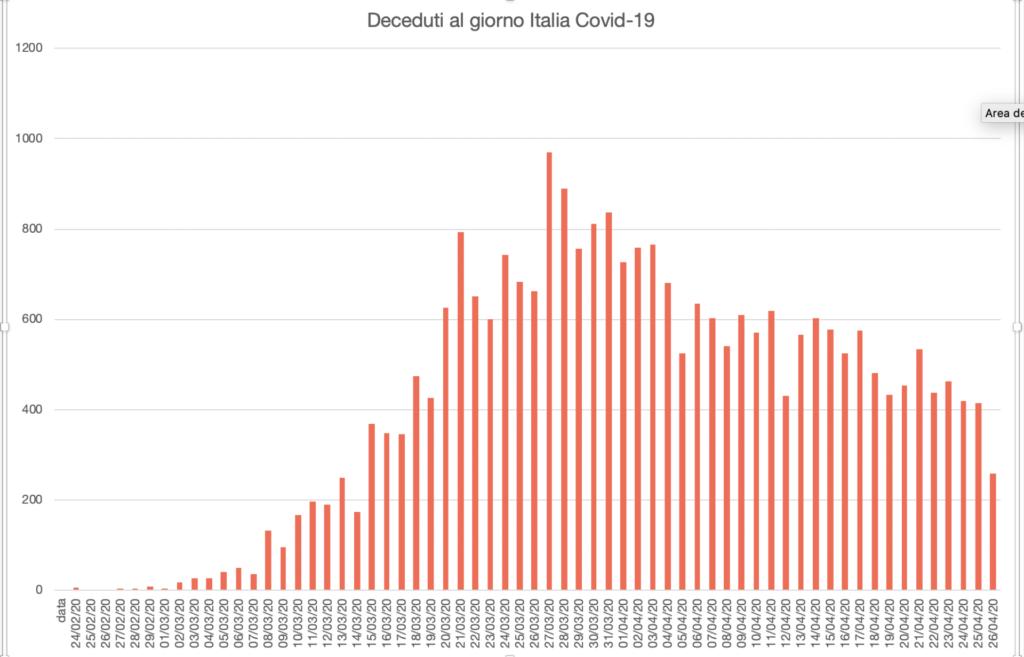 Grafico Deceduti Covid-19 Italia