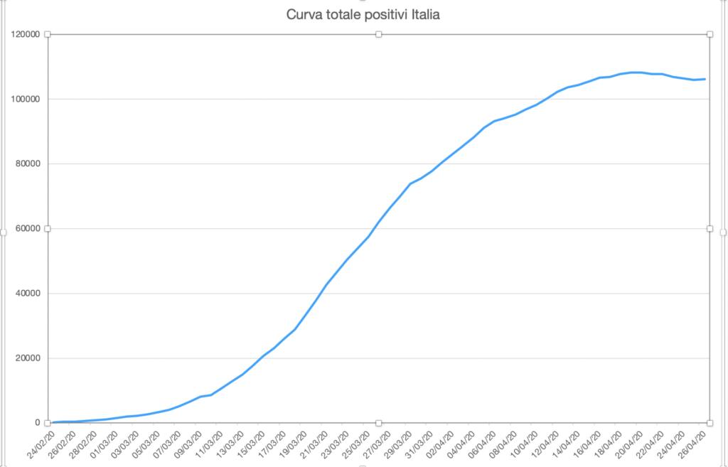 Grafico Positivi Covid-19 Italia