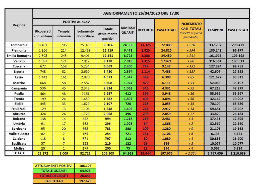 Tabelle casi Coronavirus Italia regioni 26 aprile