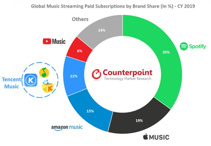 musica in streaming mercato 2019
