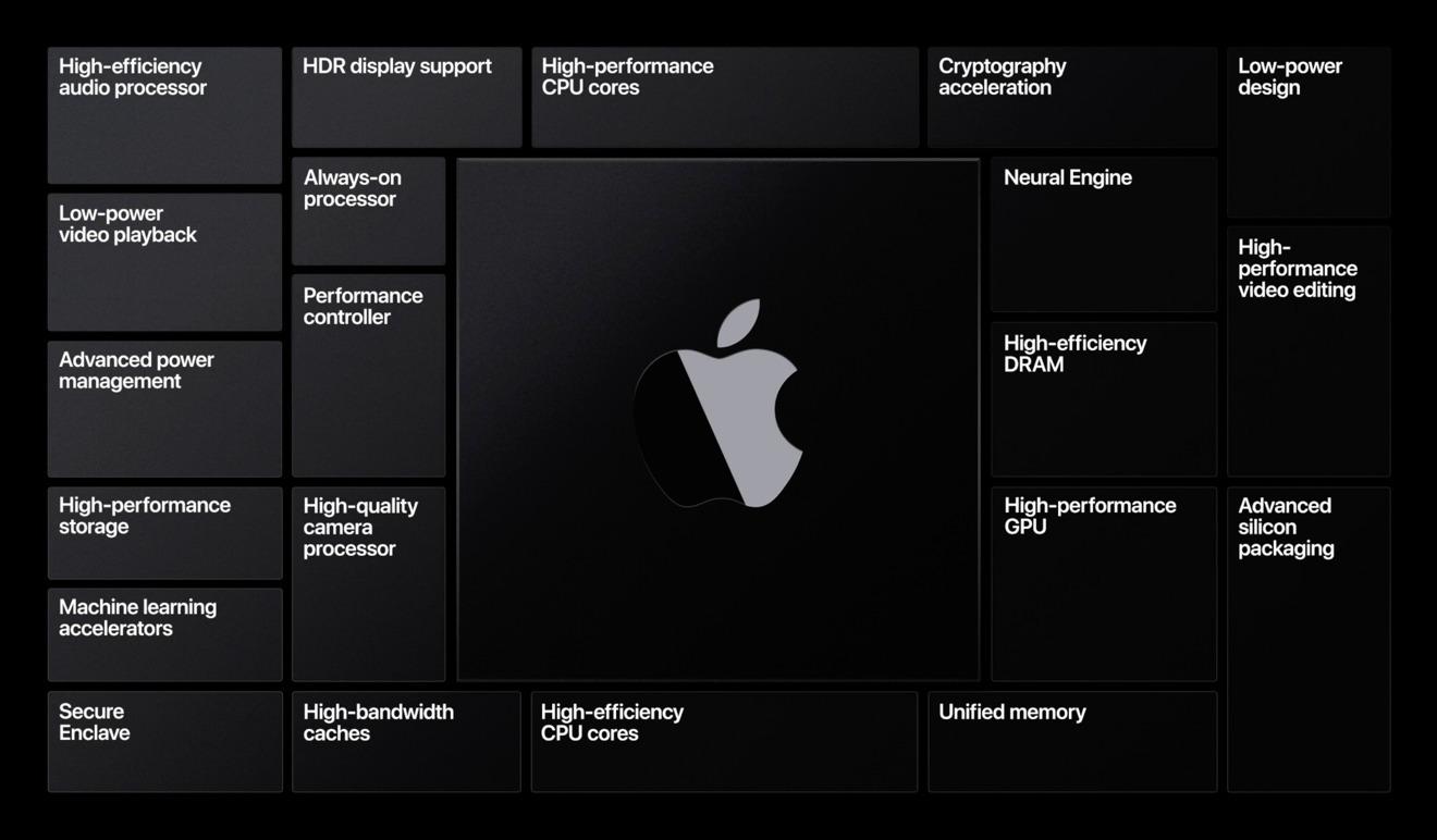 Apple Silicon vantaggi e funzioni
