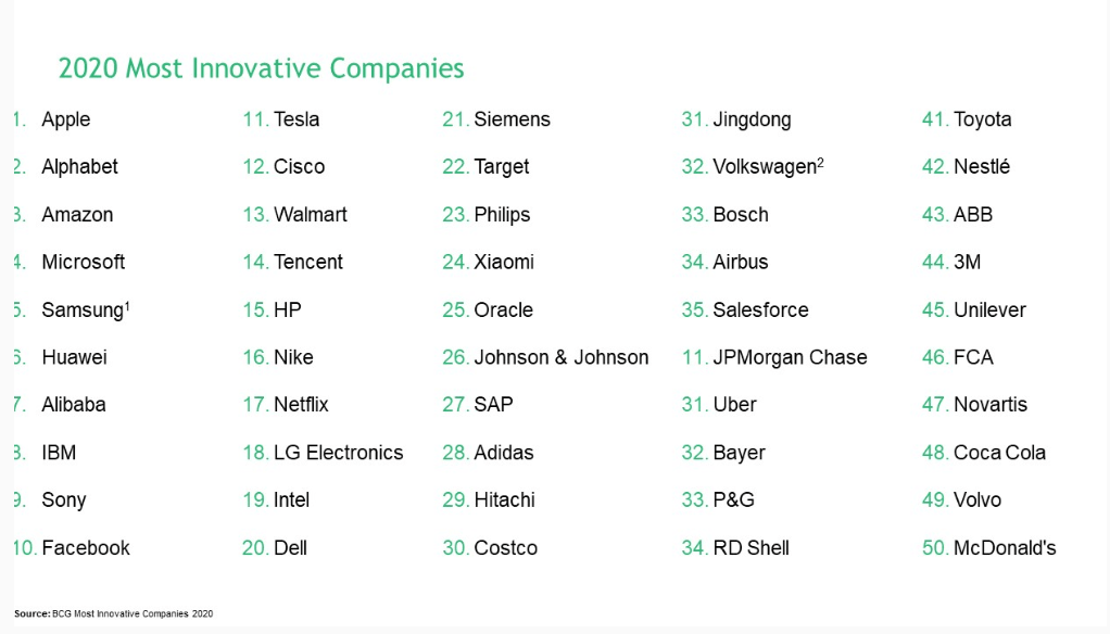 aziende più innovative del 2020