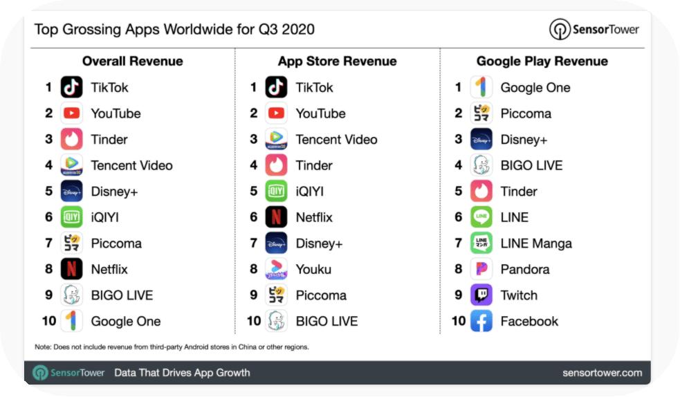 spesa mondiale app 2020