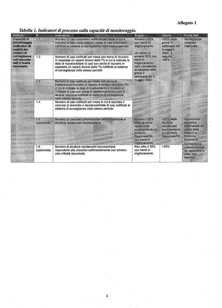21 criteri monitoraggio Covid