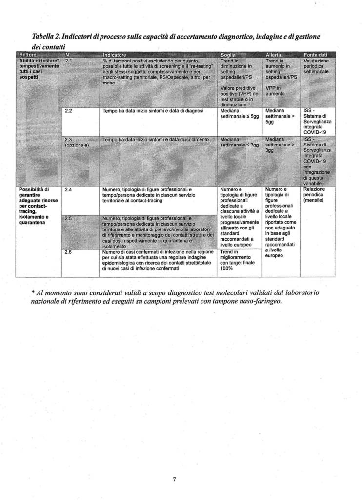 21 criteri monitoraggio Covid Zone Rosse arancioni gialle