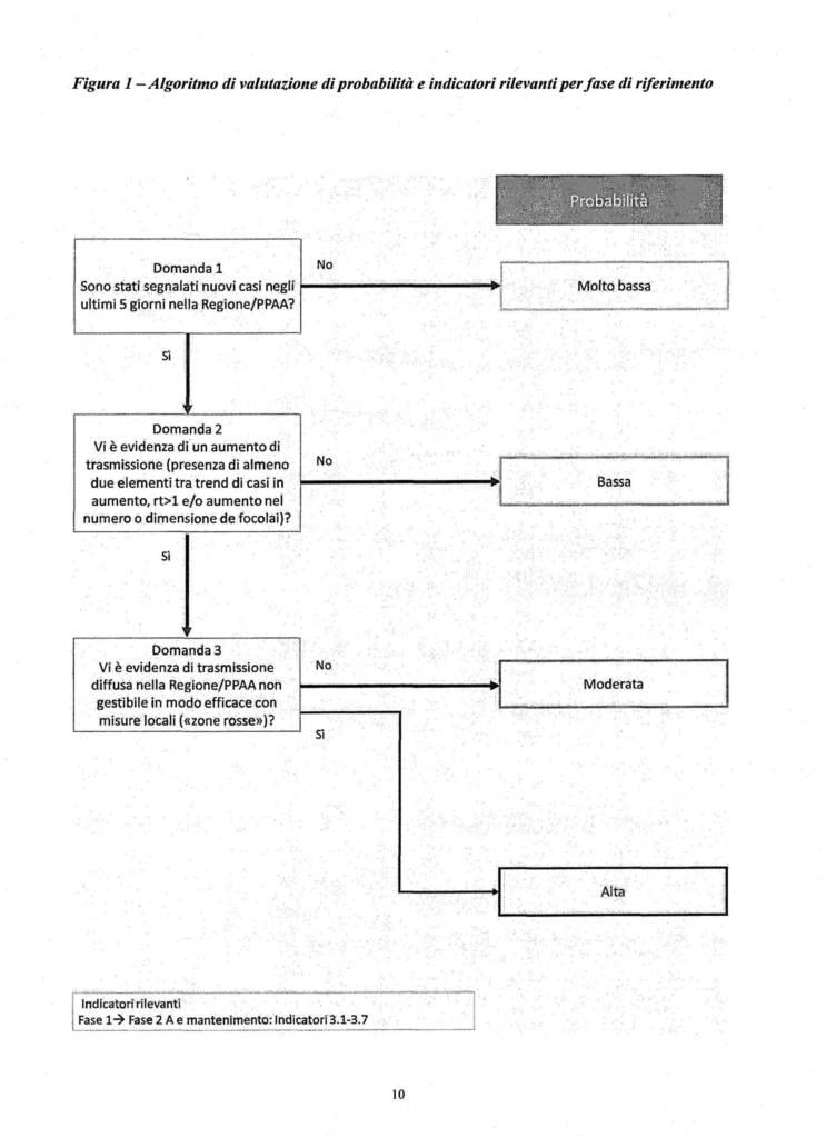 21 criteri monitoraggio Covid Zone Rosse