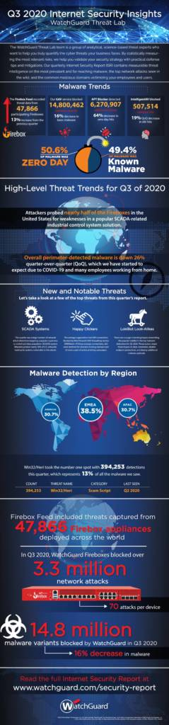 Internet_Security_Report_Infographic