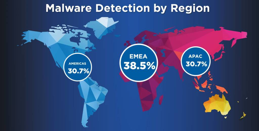 WATCHGUARD Internet_Security_Report_Infographic