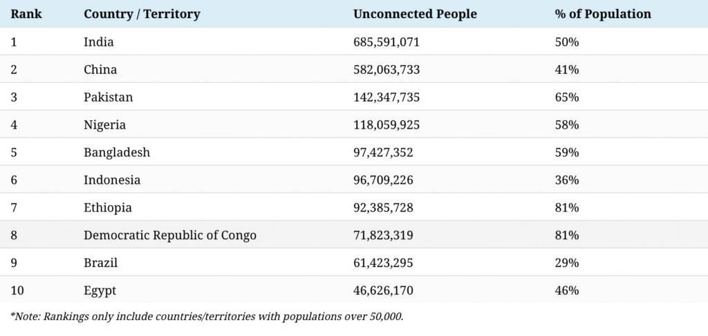 TOP-10-PER-POPOLAZIONE