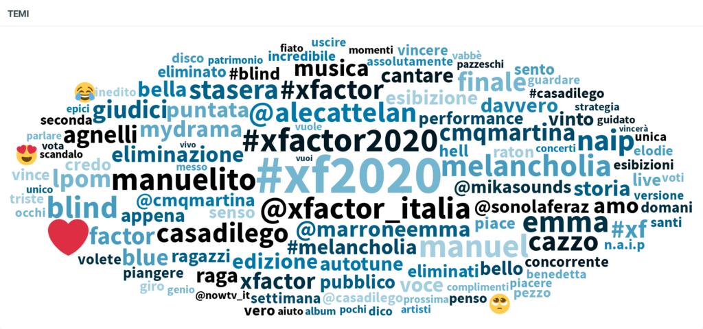X-Factor-2020 dati social