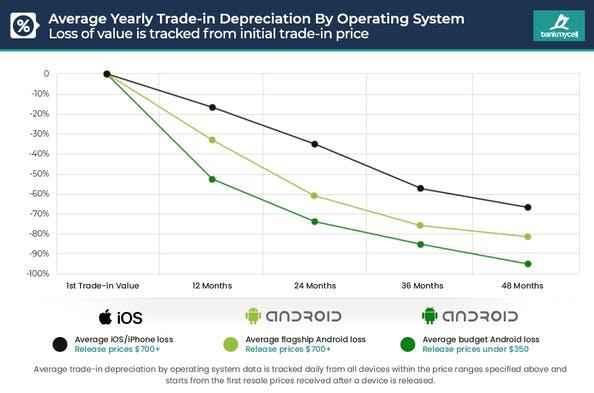 grafico svalutazione smartphone