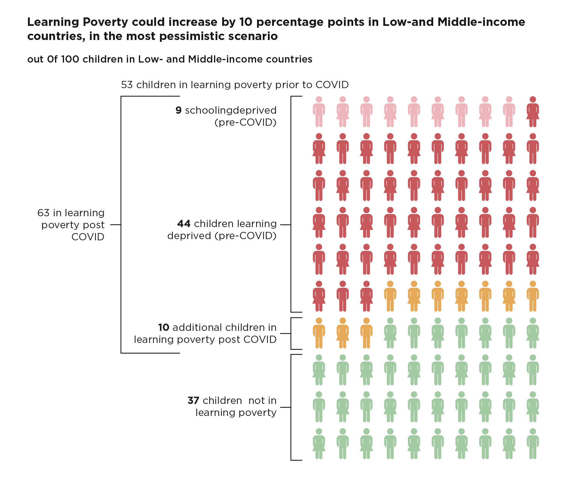 Learning Poverty