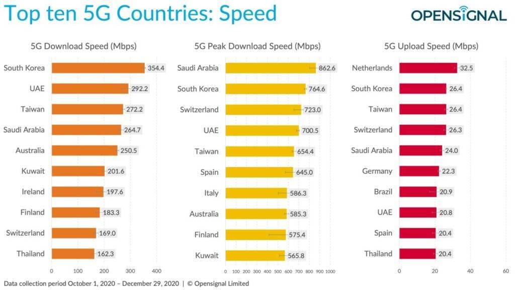 classifica velocità 5G opensignal