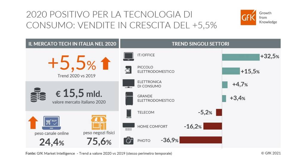 dati mercato hi-tech in Italia 2020 per settore