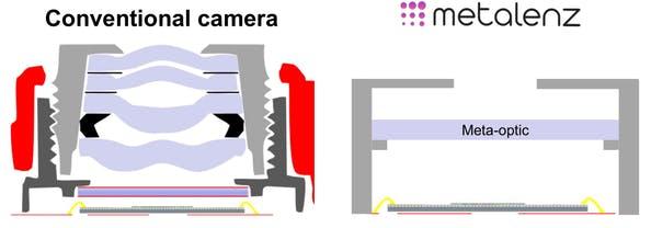 fotocamera metalenz