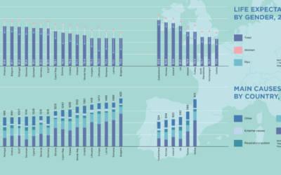 Lo stato della salute in Europa: i dati