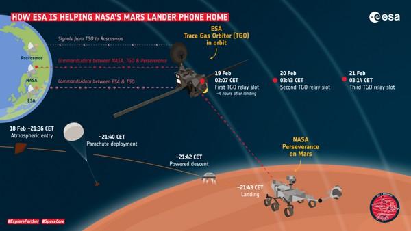 perseverance con sonde ESA per atterraggio su Marte