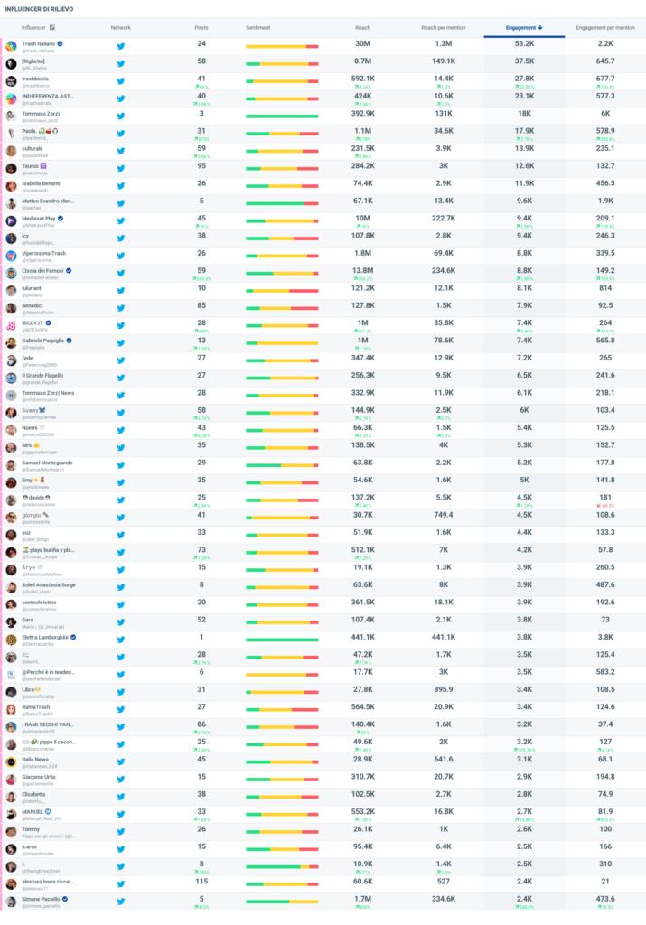 Isola dei famosi dati social top 50 influencer 3a puntata