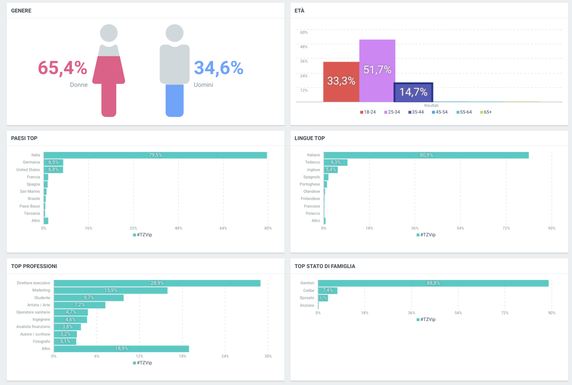 Tommaso Zorzi Dati Social: demografia