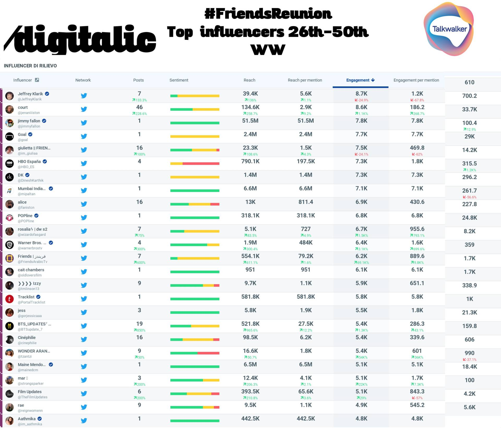 Friends Reunion top 26-50 Influencers WW