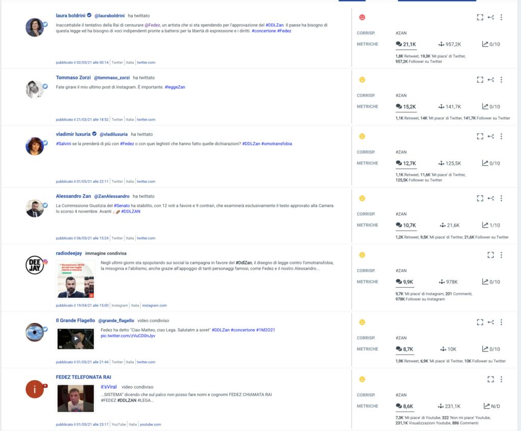 I post di maggior successo sui social riguardanti il DdL Zan