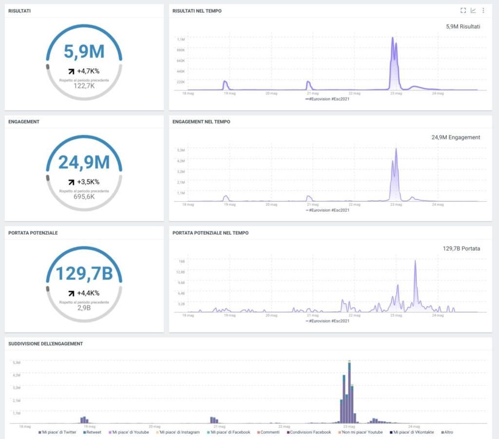 Eurovision Song Contest social media Data
