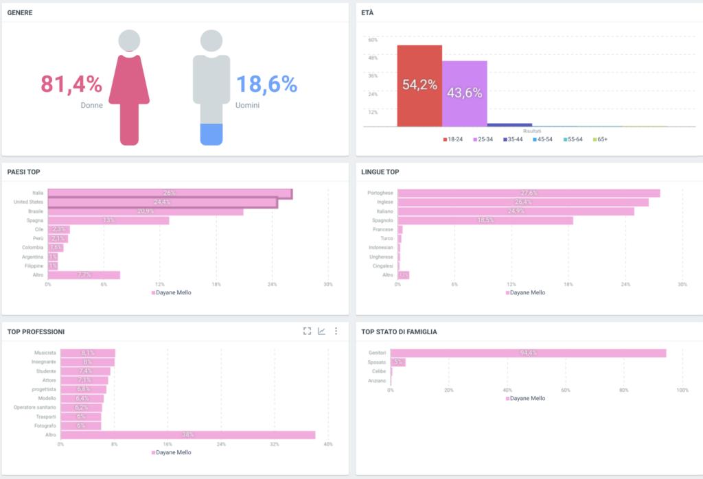 Dayane Mello Dati demografici community