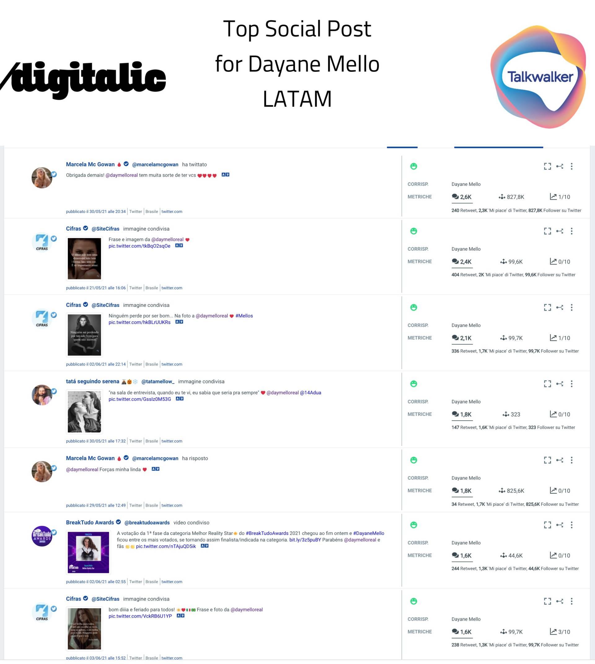 Best Posts for Dayane Mello - Latam / Latina America