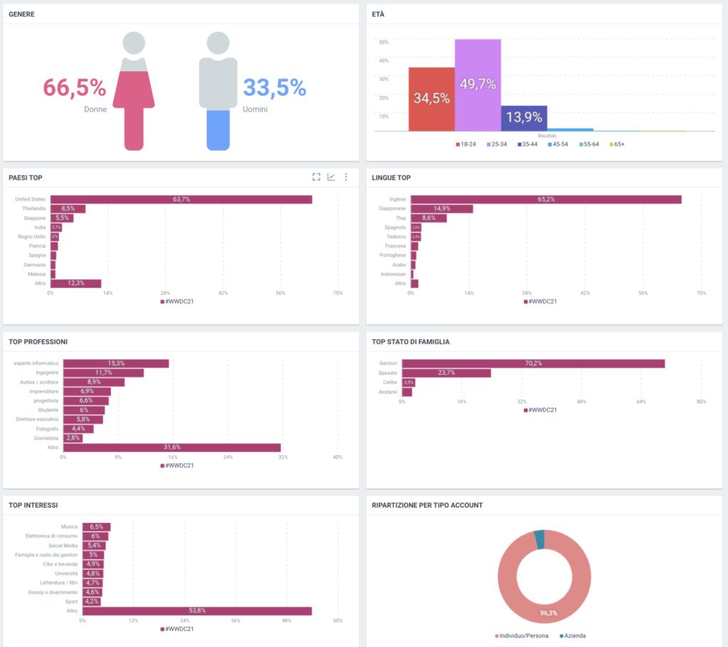 WWDC-2021-dati-demografici
