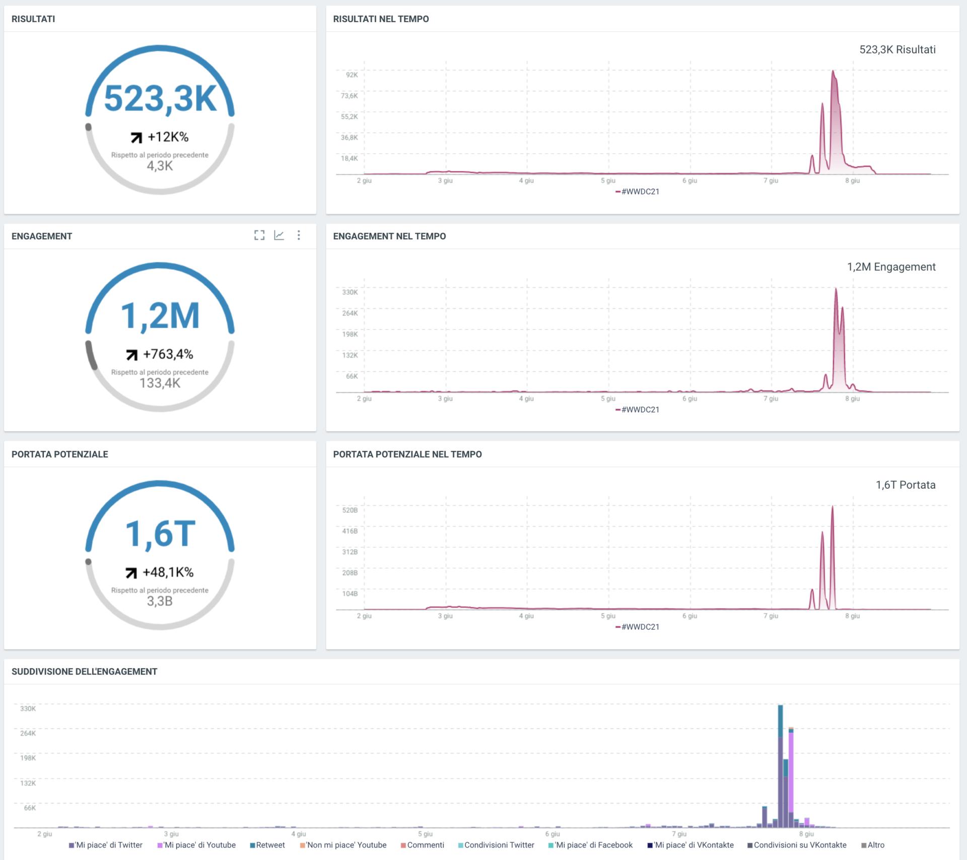 WWDC 2021 dati Social